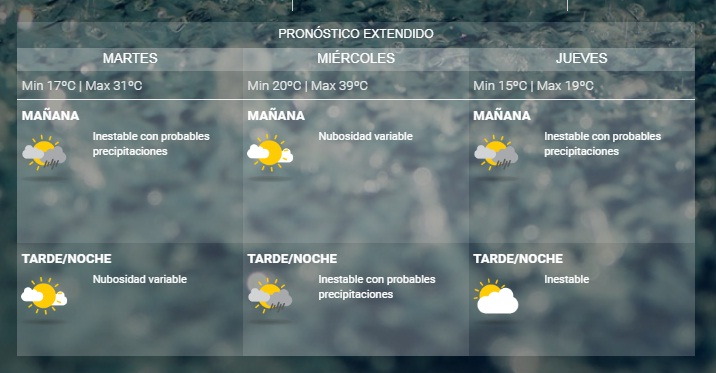 ¿Cómo estará el tiempo hoy?